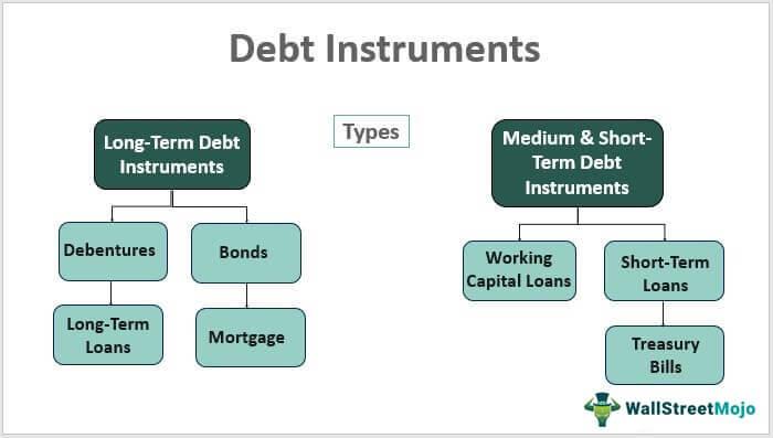 Debt-Instruments