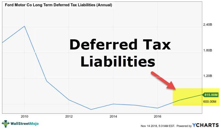 Отсроченные налоговые обязательства