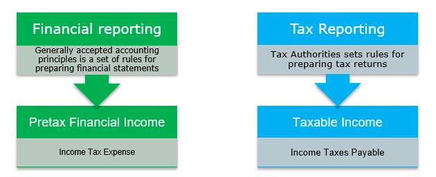 Отложенное налоговое обязательство