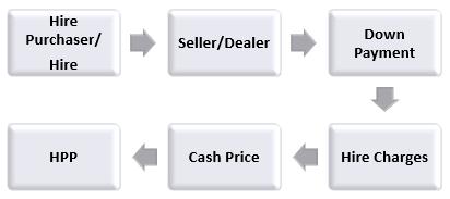 Компоненты рассрочки платежа
