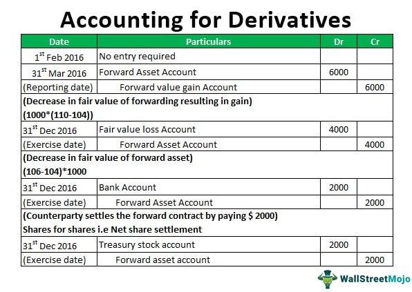 Учет деривативов