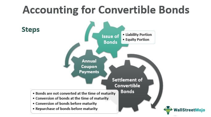 Accounting-for-Convertible-Bonds