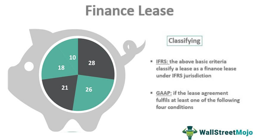 Finance-Lease