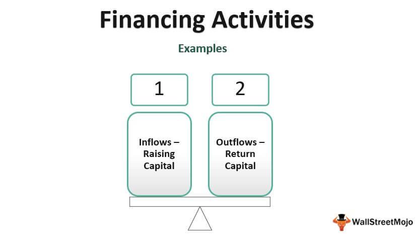 Financing_Activities