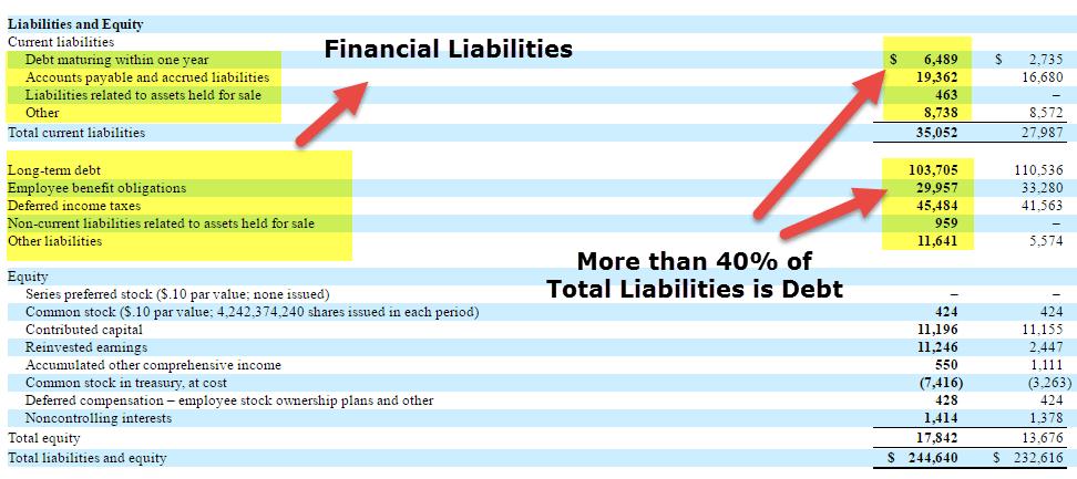 Verizon-financial-liabilities