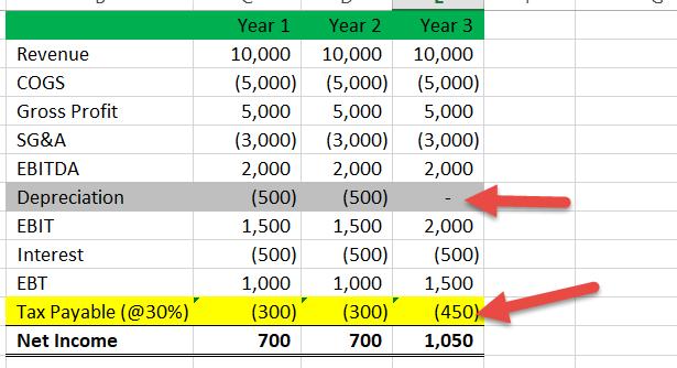 Отложенное налоговое обязательство Пример 1