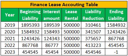 Бухгалтерская таблица по финансовой аренде