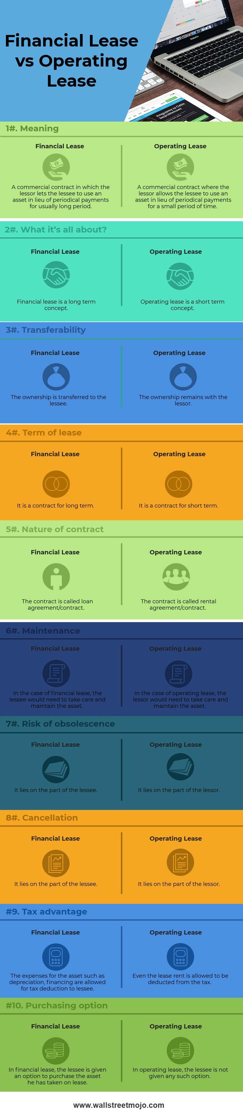 Финансовая аренда против операционной аренды