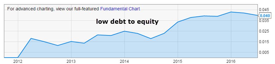 Панамерика-низкий коэффициент отношения долга к собственному капиталу