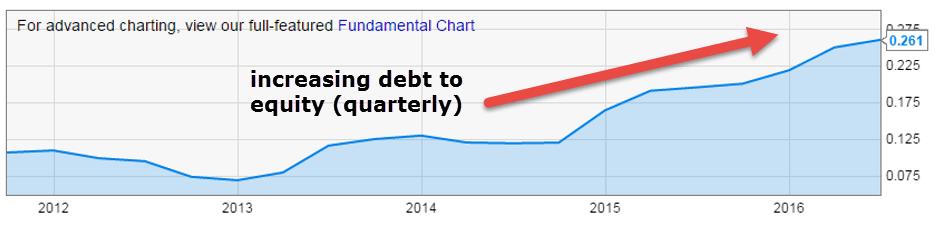 Exxon-увеличение отношения долга к собственному капиталу