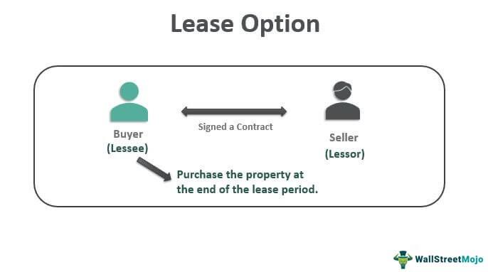 Lease-Option