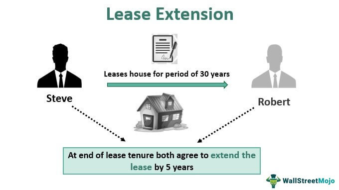 Lease-Extension