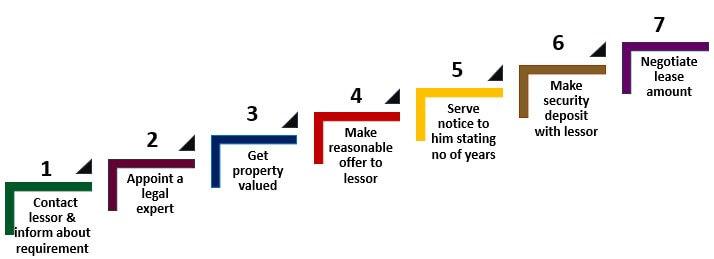 Процесс продления аренды