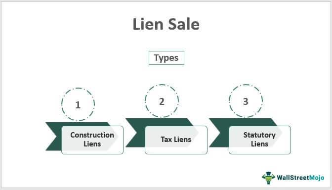Lien-Sale