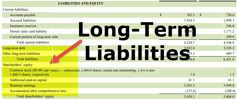 Долгосрочные обязательства